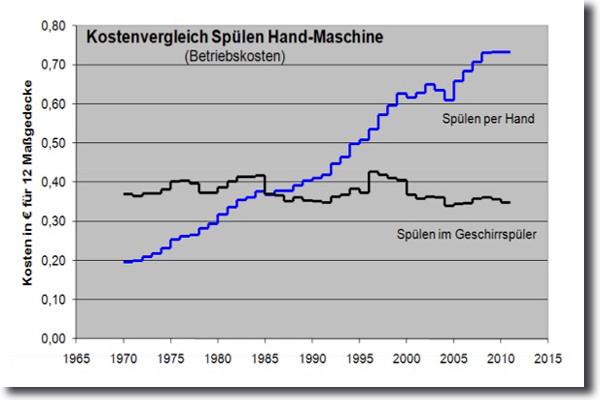 abwaschen per hand oder maschine  unser spülvergleichs  ~ Geschirrspülmaschine Vergleich